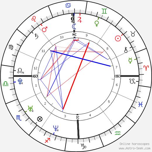 Летиция Каста Laetitia Casta день рождения гороскоп, Laetitia Casta Натальная карта онлайн