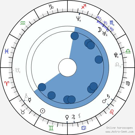 Lisette Morelos wikipedia, horoscope, astrology, instagram
