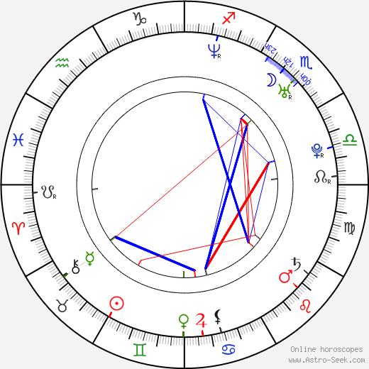 Lisette Morelos astro natal birth chart, Lisette Morelos horoscope, astrology