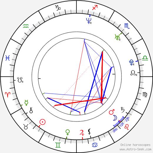 Magdalena Brzeska birth chart, Magdalena Brzeska astro natal horoscope, astrology