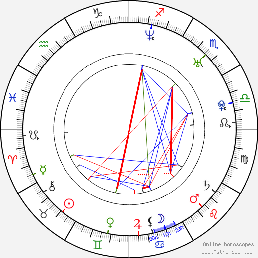 Malin Åkerman astro natal birth chart, Malin Åkerman horoscope, astrology