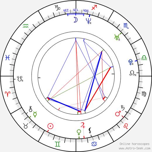 Martin Petrášek birth chart, Martin Petrášek astro natal horoscope, astrology