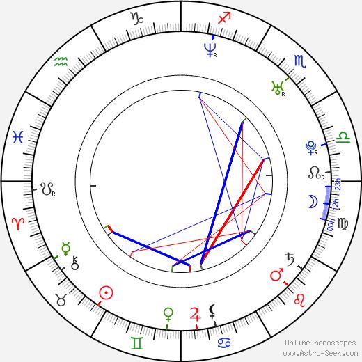 Mugambwa 'Mogge' Sseruwagi birth chart, Mugambwa 'Mogge' Sseruwagi astro natal horoscope, astrology