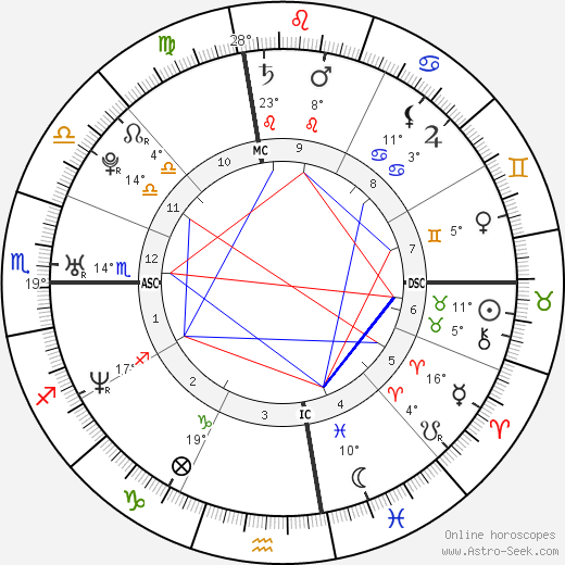 Nick Traina birth chart, biography, wikipedia 2019, 2020
