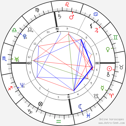 Nick Traina astro natal birth chart, Nick Traina horoscope, astrology