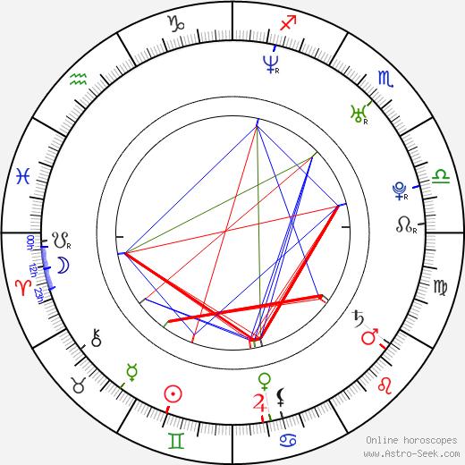 Noah Buschel день рождения гороскоп, Noah Buschel Натальная карта онлайн