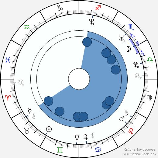 Pavla Hamáčková-Rybová wikipedia, horoscope, astrology, instagram