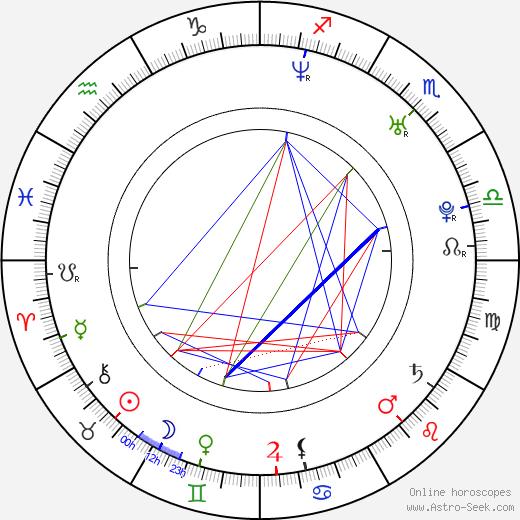 Sandra Kleinová birth chart, Sandra Kleinová astro natal horoscope, astrology