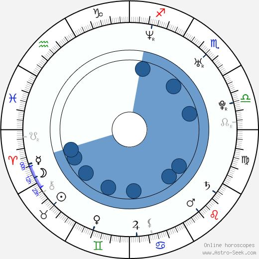 Santiago Cabrera wikipedia, horoscope, astrology, instagram