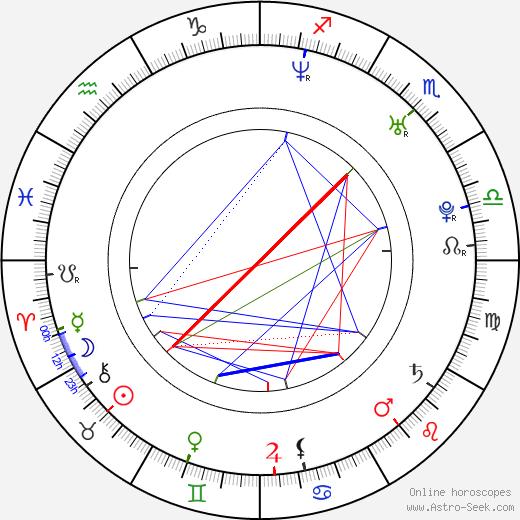 Santiago Cabrera astro natal birth chart, Santiago Cabrera horoscope, astrology