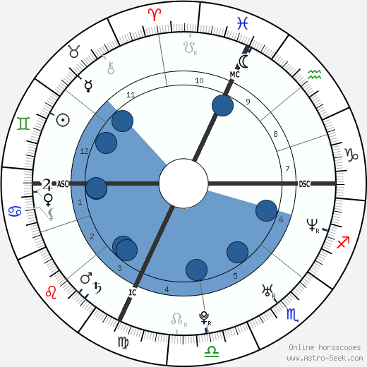 Sébastien Grosjean wikipedia, horoscope, astrology, instagram
