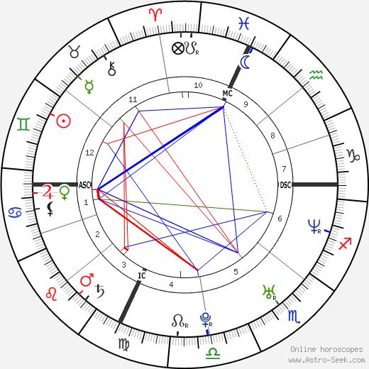 Sébastien Grosjean tema natale, oroscopo, Sébastien Grosjean oroscopi gratuiti, astrologia