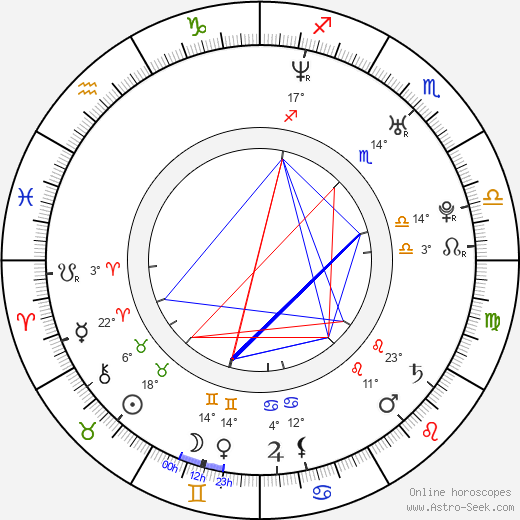 Tereza Duchková birth chart, biography, wikipedia 2018, 2019