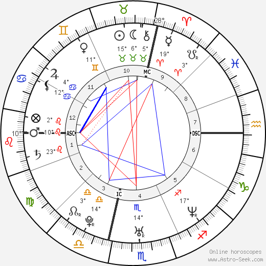 Tony Estanguet birth chart, biography, wikipedia 2019, 2020