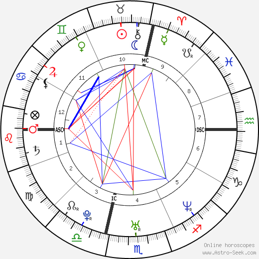 Tony Estanguet astro natal birth chart, Tony Estanguet horoscope, astrology