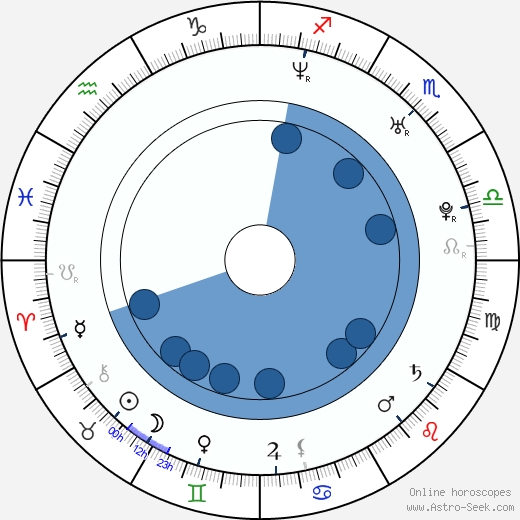 Xiao Ran Li wikipedia, horoscope, astrology, instagram