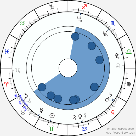 A  J  Styles Birth Chart Horoscope, Date of Birth, Astro