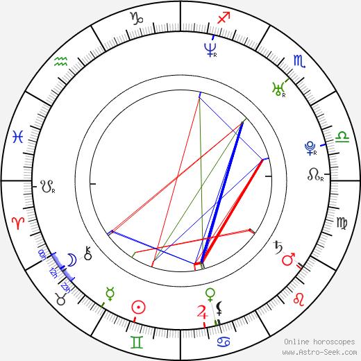 A. J. Styles birth chart, A. J. Styles astro natal horoscope, astrology