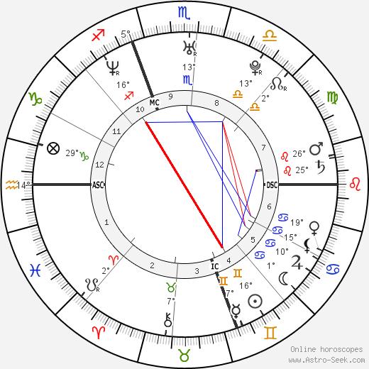 Adrienne Frantz birth chart, biography, wikipedia 2019, 2020
