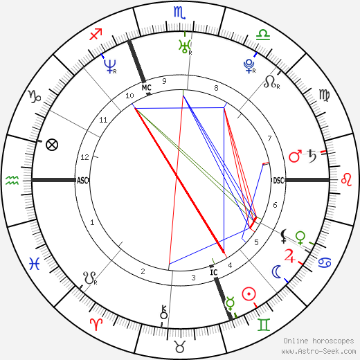 Adrienne Frantz astro natal birth chart, Adrienne Frantz horoscope, astrology