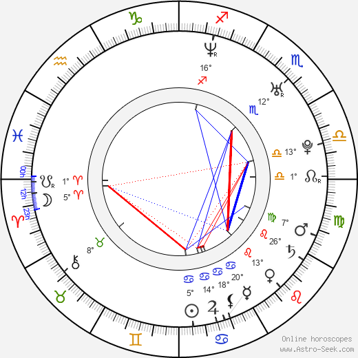 Aleš Dvořák birth chart, biography, wikipedia 2019, 2020