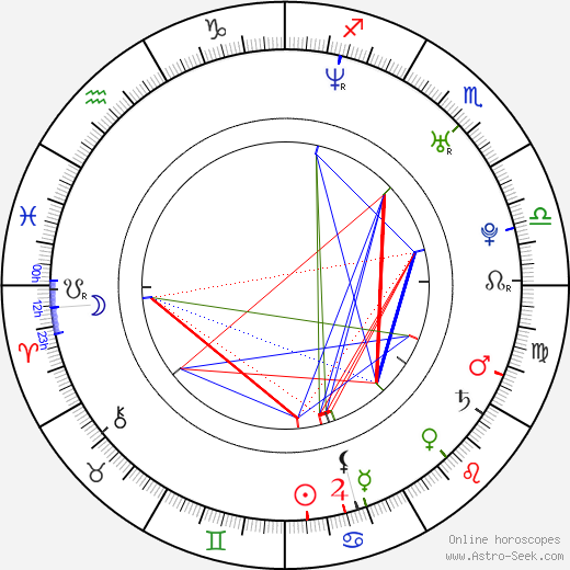 Aleš Dvořák astro natal birth chart, Aleš Dvořák horoscope, astrology