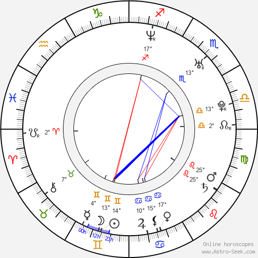 Angelica Costello birth chart, biography, wikipedia 2019, 2020