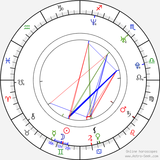 Angelica Costello birth chart, Angelica Costello astro natal horoscope, astrology