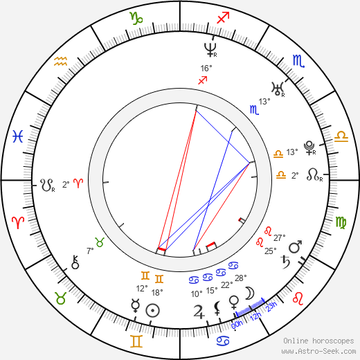 Anna Tabanina birth chart, biography, wikipedia 2019, 2020