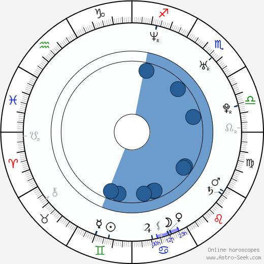 Beau Thorne wikipedia, horoscope, astrology, instagram