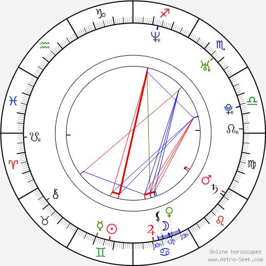 Beau Thorne astro natal birth chart, Beau Thorne horoscope, astrology