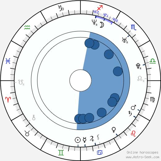 Branislav Bajus wikipedia, horoscope, astrology, instagram