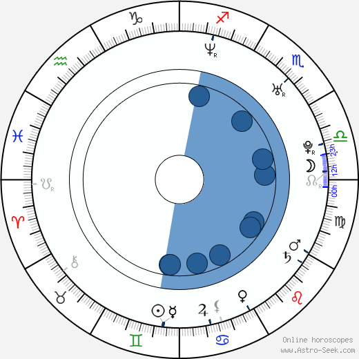 Dave Rude wikipedia, horoscope, astrology, instagram
