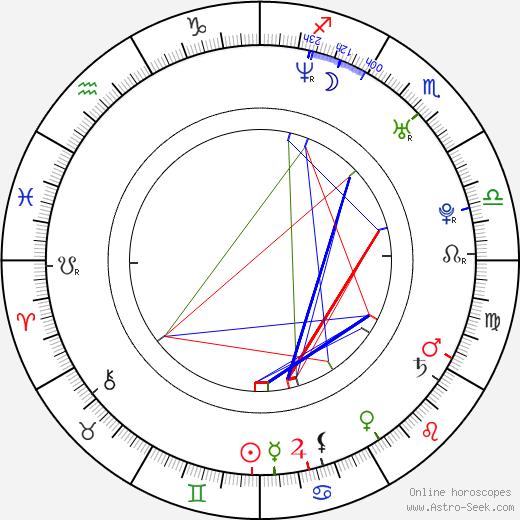 Dirk Nowitzki birth chart, Dirk Nowitzki astro natal horoscope, astrology