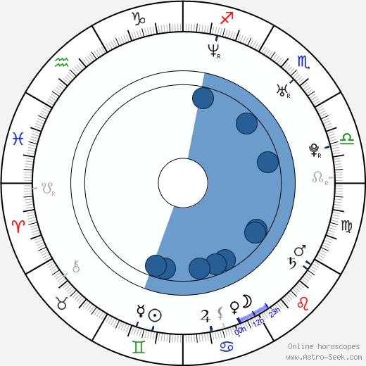 DJ Wich wikipedia, horoscope, astrology, instagram