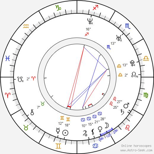 DJ Wich birth chart, biography, wikipedia 2019, 2020