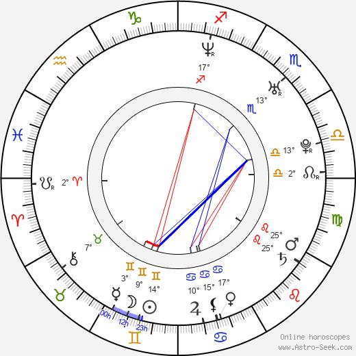 Dmitriy Kiselev birth chart, biography, wikipedia 2019, 2020