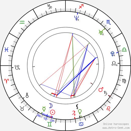 Dmitriy Kiselev astro natal birth chart, Dmitriy Kiselev horoscope, astrology