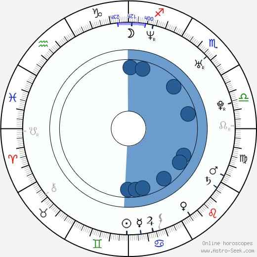 Elliott Yamin wikipedia, horoscope, astrology, instagram