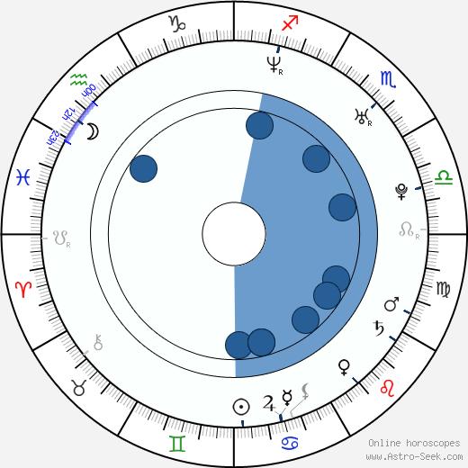 Emppu Vuorinen wikipedia, horoscope, astrology, instagram