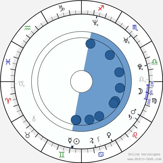 Ethan Embry wikipedia, horoscope, astrology, instagram