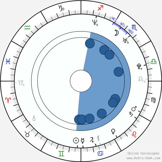 Eva Nádaždyová wikipedia, horoscope, astrology, instagram