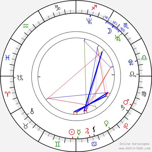 Eva Nádaždyová birth chart, Eva Nádaždyová astro natal horoscope, astrology