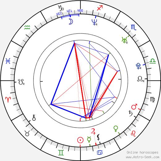 Garikayi Mutambirwa astro natal birth chart, Garikayi Mutambirwa horoscope, astrology