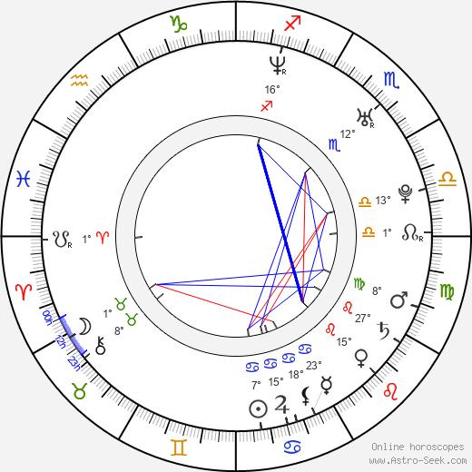 Giedrius Kiela birth chart, biography, wikipedia 2019, 2020