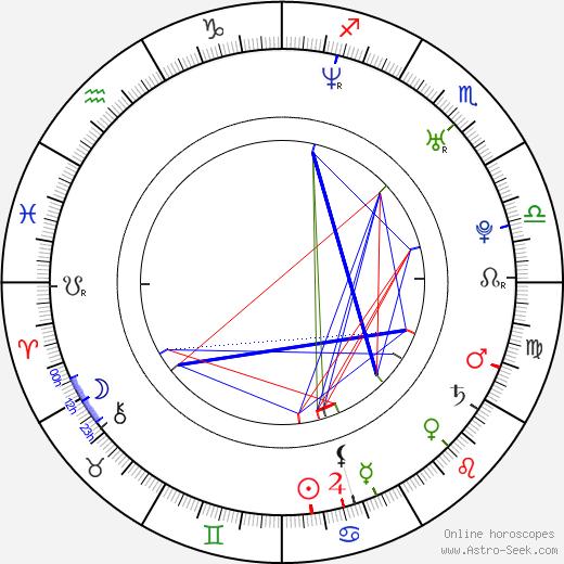 Honza Toužimský birth chart, Honza Toužimský astro natal horoscope, astrology