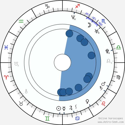 Irina Pegova wikipedia, horoscope, astrology, instagram