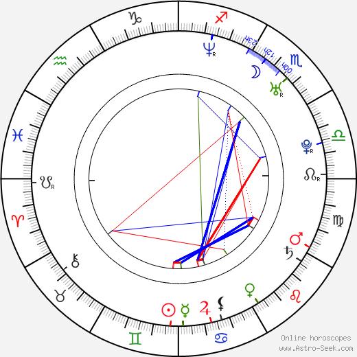 Irina Pegova astro natal birth chart, Irina Pegova horoscope, astrology