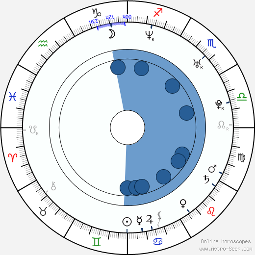 Jean-Pascal Lacoste wikipedia, horoscope, astrology, instagram