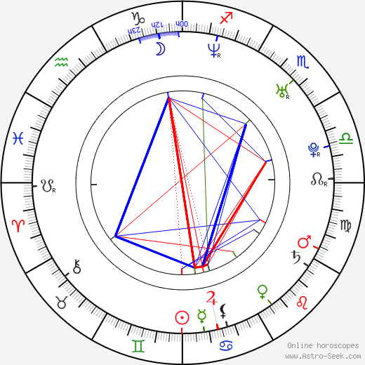 Jean-Pascal Lacoste birth chart, Jean-Pascal Lacoste astro natal horoscope, astrology